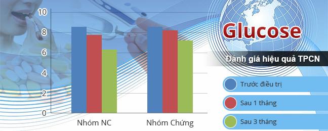 Đánh giá hiệu quả TPCN